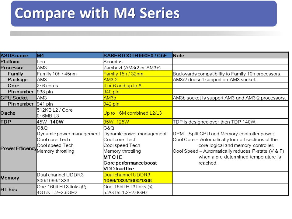 Compare with M4 Series Compare with M4 serials. ASUS name M4