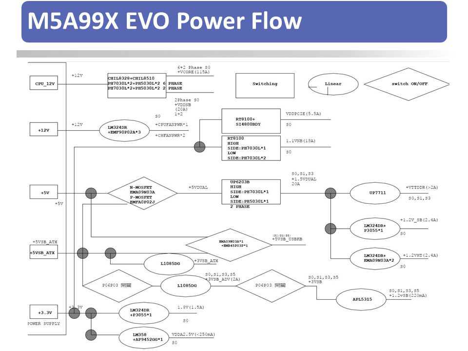 Critical power on SAB-990FX platform