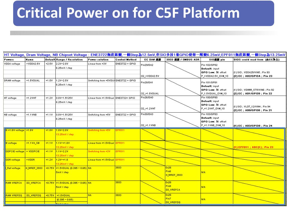 Critical Power on for C5F Platform