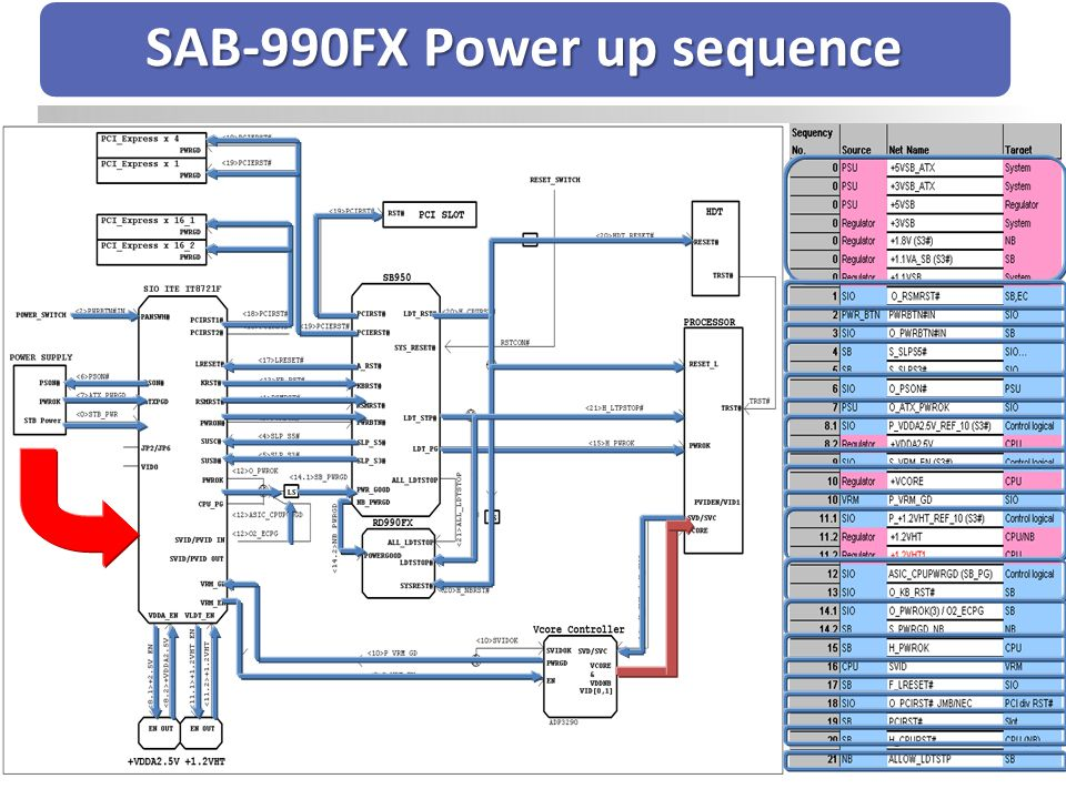 SAB-990FX Power up sequence