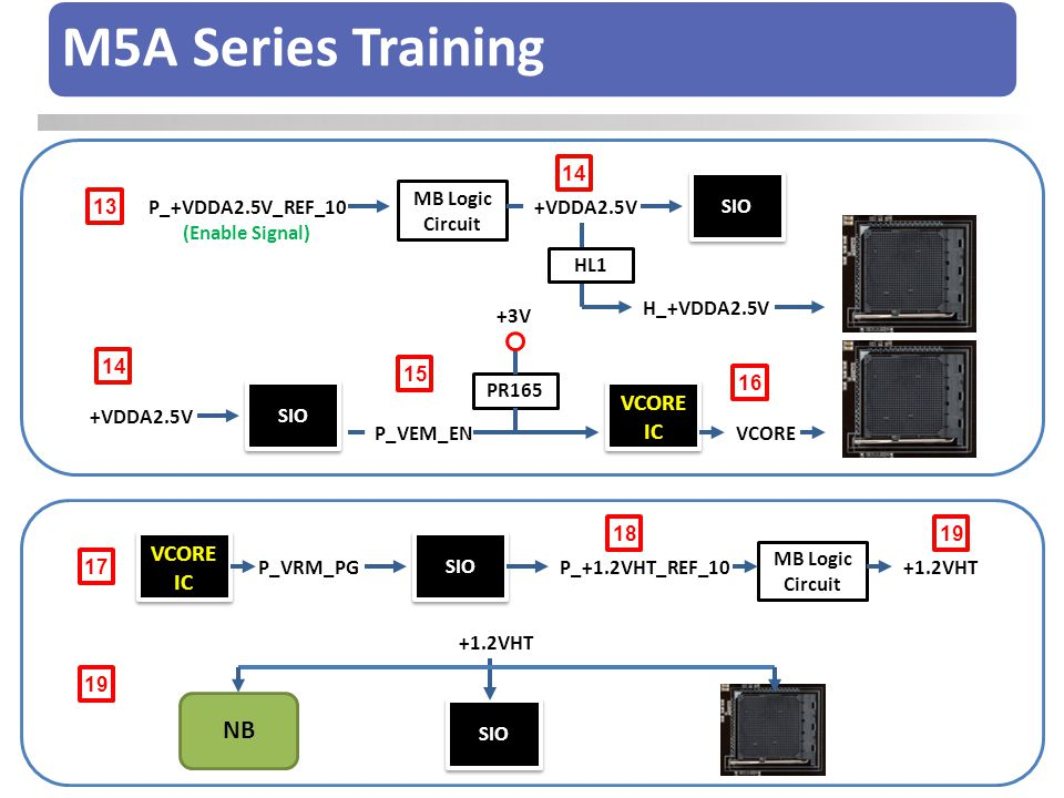 M5A Series Training NB VCORE IC VCORE IC 14 SIO MB Logic Circuit 13