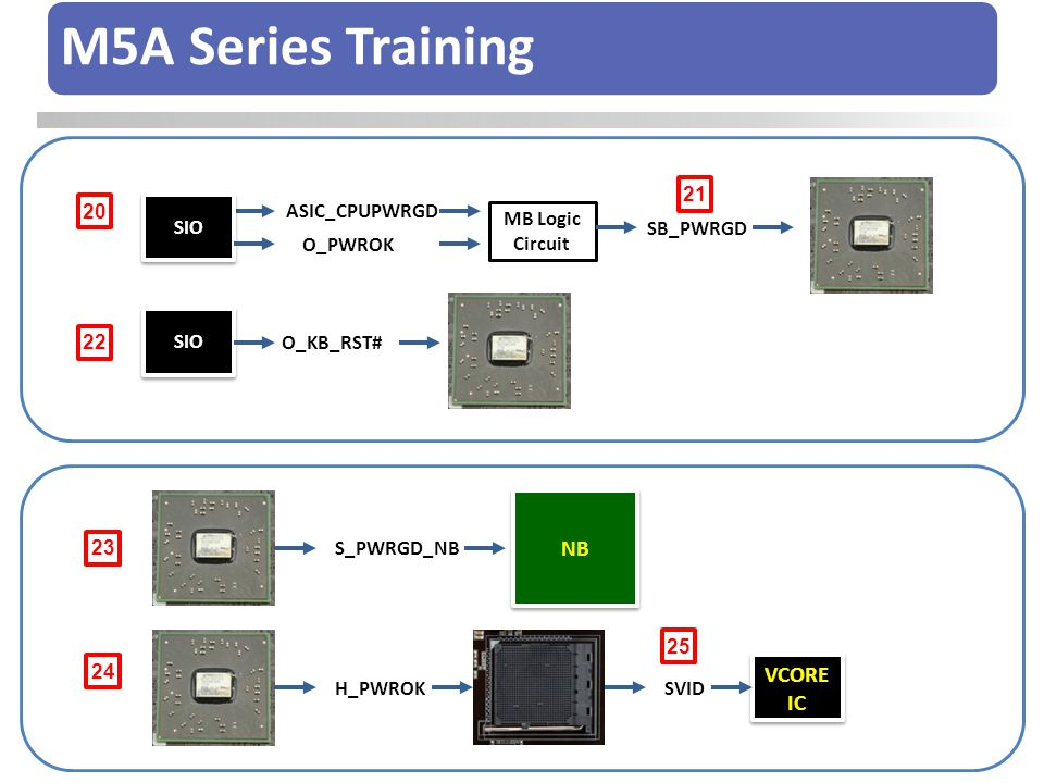 M5A Series Training NB VCORE IC 21 20 SIO ASIC_CPUPWRGD MB Logic