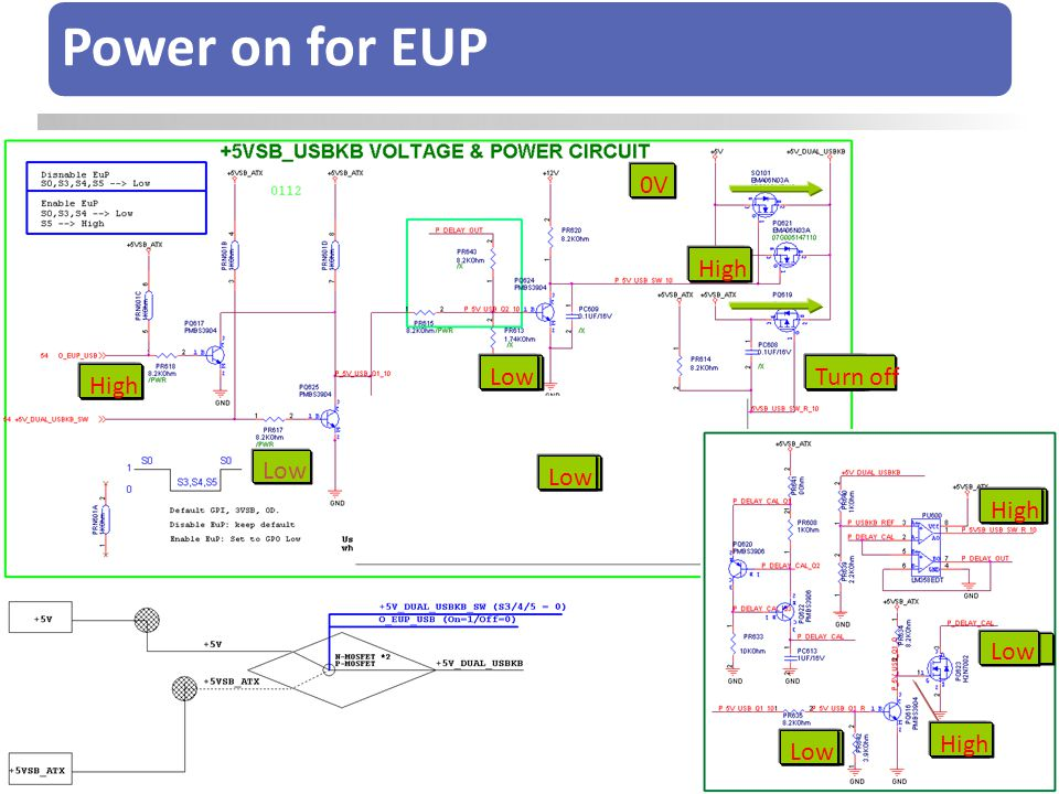 Power on for EUP 0V Low High Low High Turn off Low High High Low High