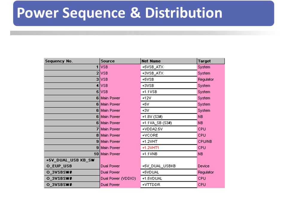 Power Sequence & Distribution