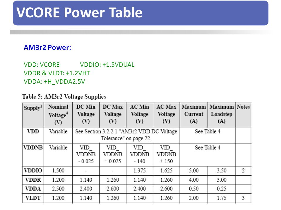 VCORE Power Table AM3r2 Power: VDD: VCORE VDDIO: +1.5VDUAL