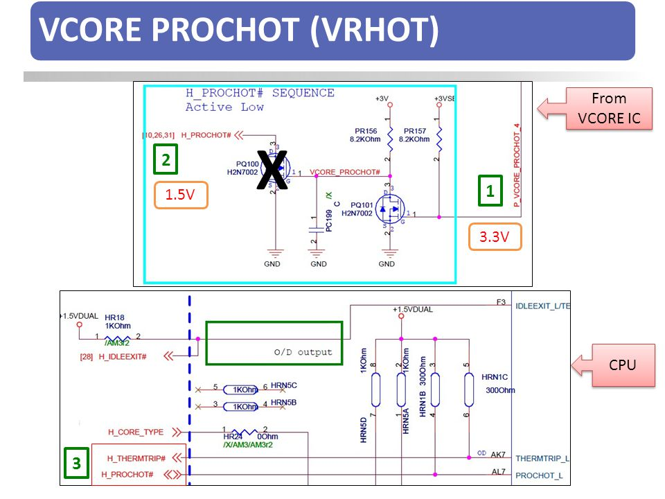 VCORE PROCHOT (VRHOT) From VCORE IC X 2 1 1.5V 3.3V CPU 3