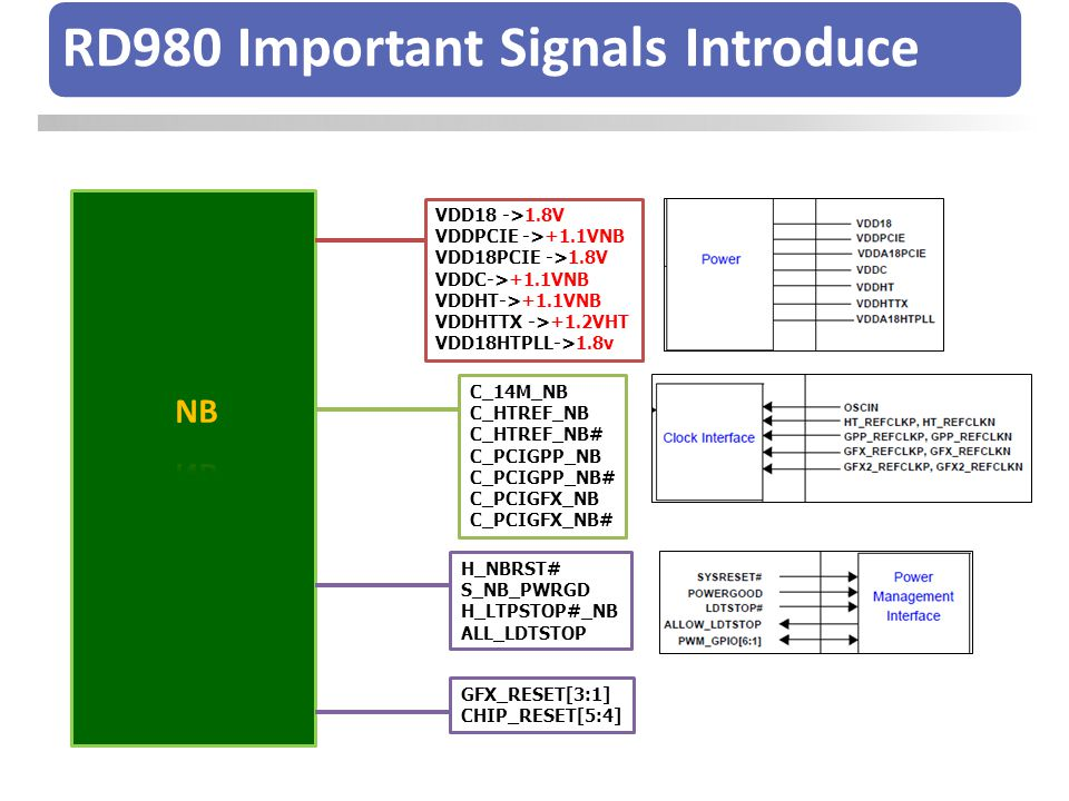RD980 Important Signals Introduce