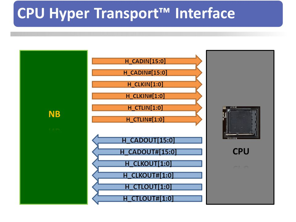 CPU Hyper Transport™ Interface