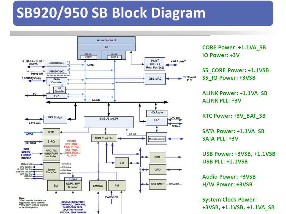 SB920/950 SB Block Diagram CORE Power: +1.1VA_SB IO Power: +3V
