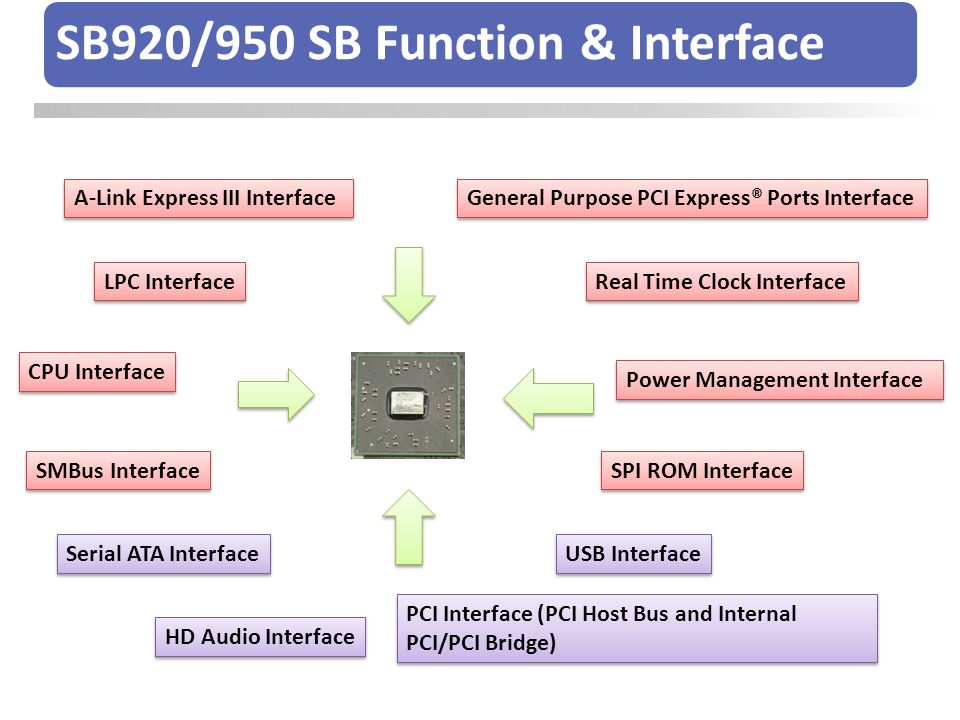 SB920/950 SB Function & Interface