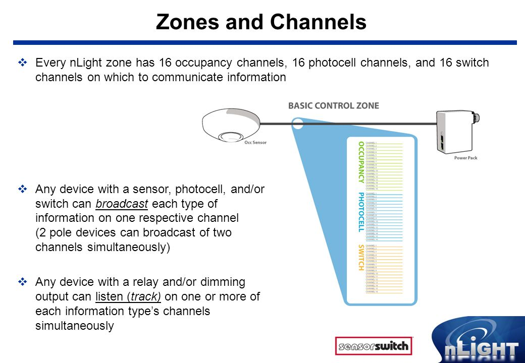Zones and Channels Every nLight zone has 16 occupancy channels, 16 photocell channels, and 16 switch channels on which to communicate information.