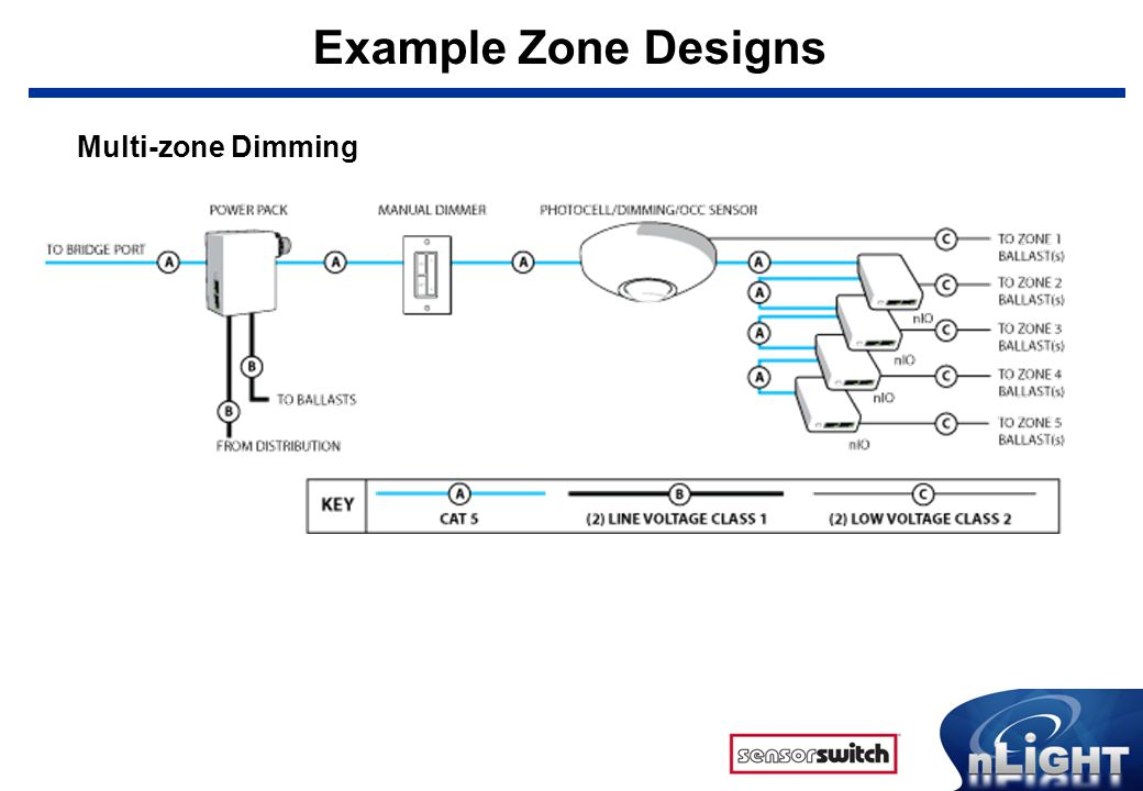 Example Zone Designs Multi-zone Dimming