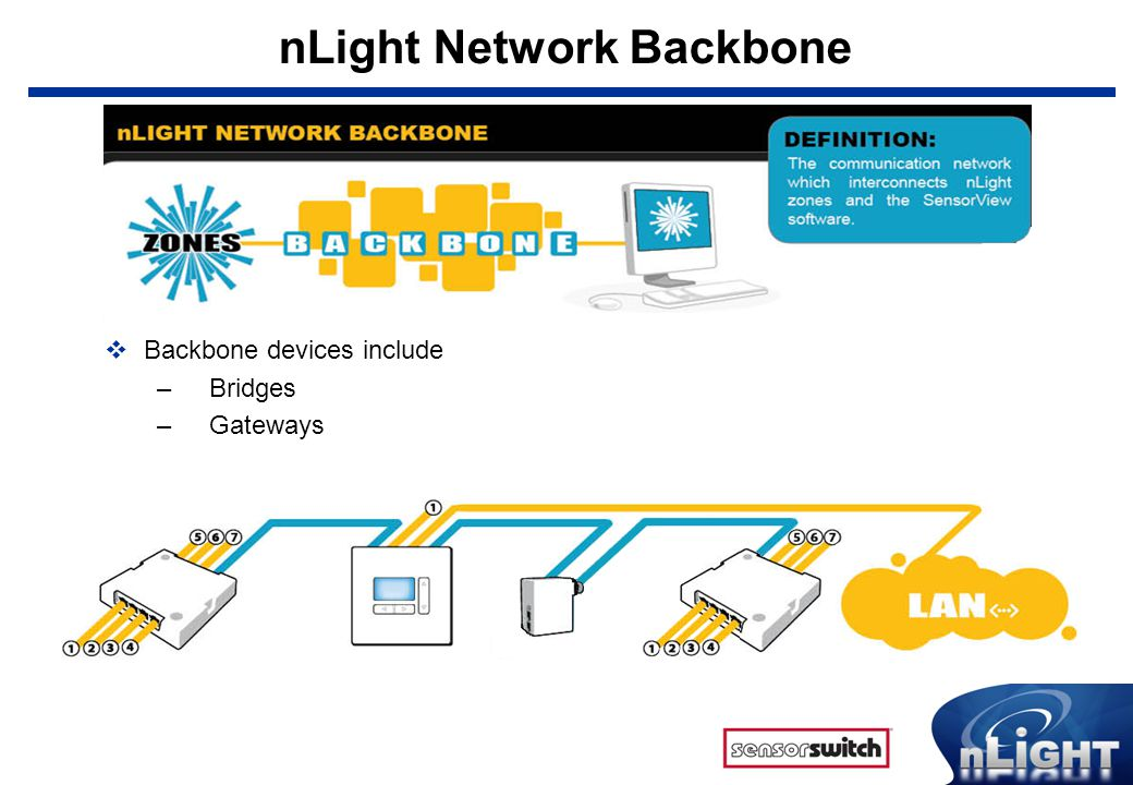 What is nLight nLight is a revolutionary digital architecture and – Led Nlight Wiring Harness Diagrams
