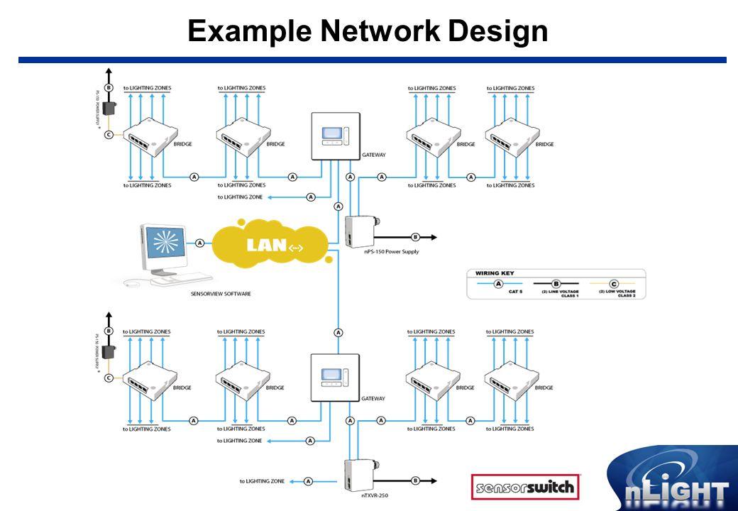Example Network Design