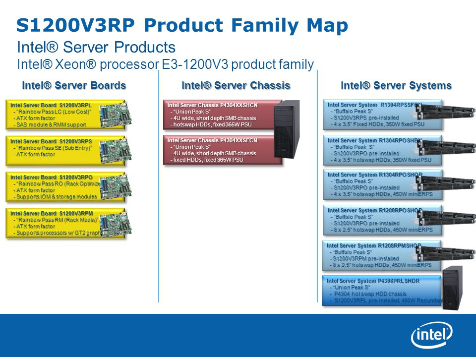 S1200V3RP Product Family Map