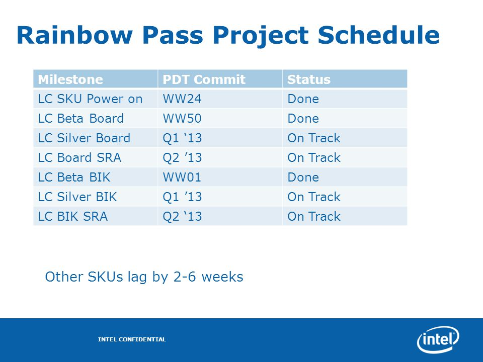 Rainbow Pass Project Schedule