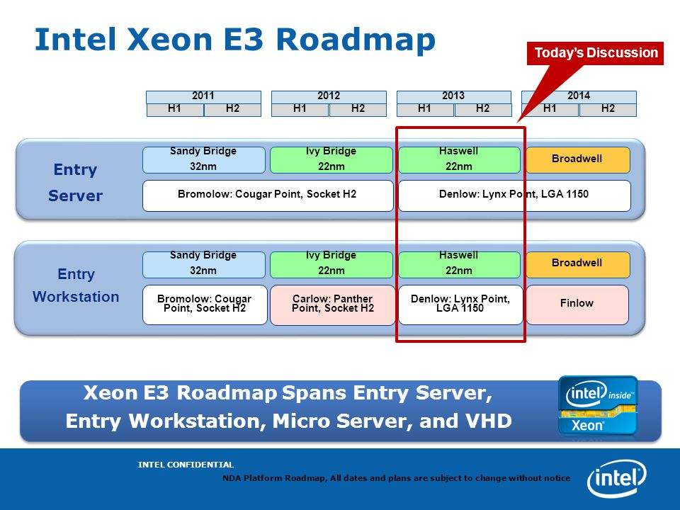 Intel Xeon E3 Roadmap Xeon E3 Roadmap Spans Entry Server,