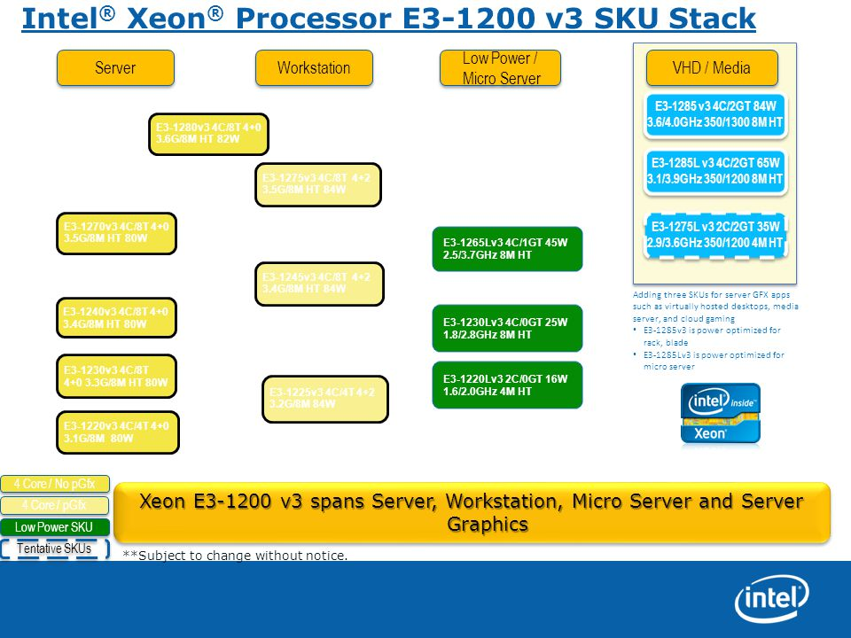 Intel® Xeon® Processor E3-1200 v3 SKU Stack