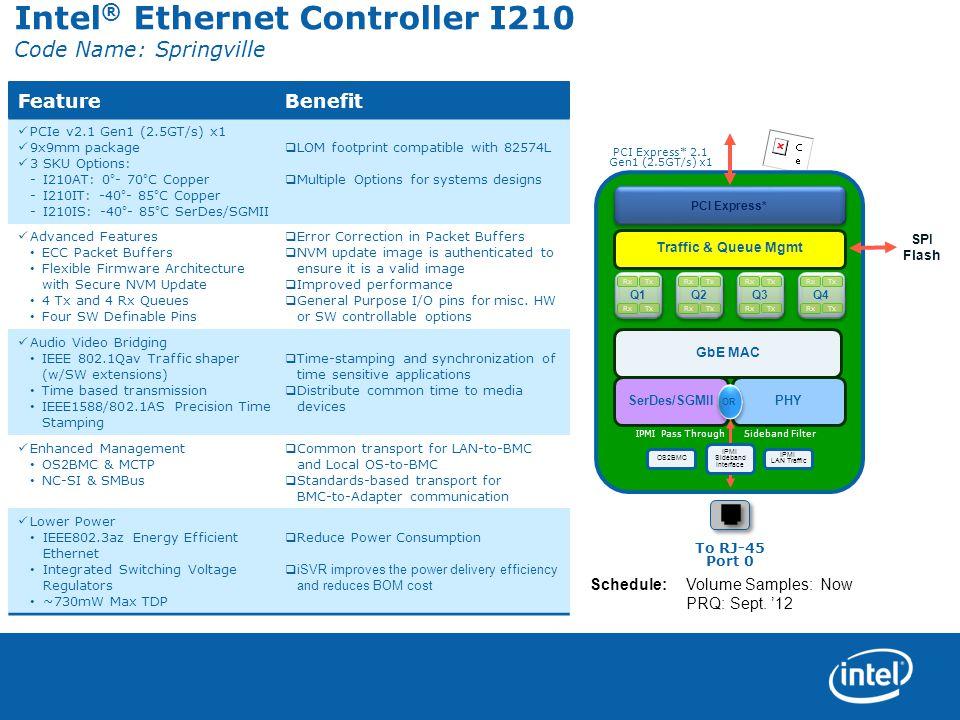 Intel® Ethernet Controller I210 Code Name: Springville