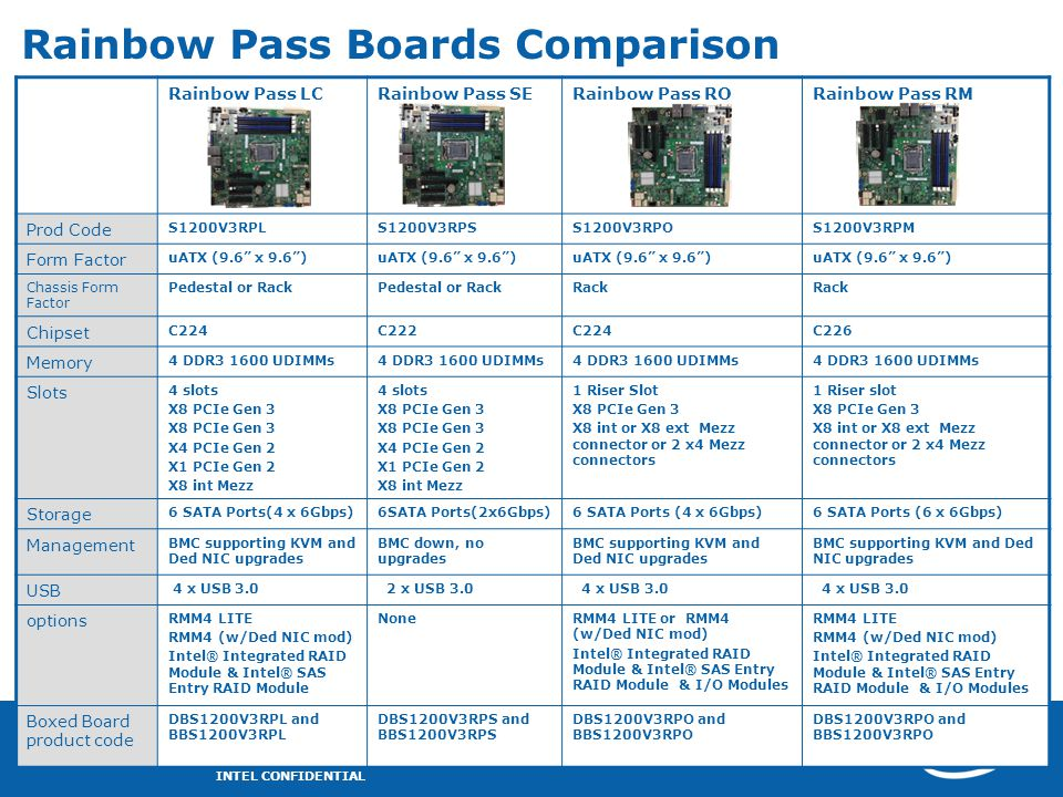 Rainbow Pass Boards Comparison