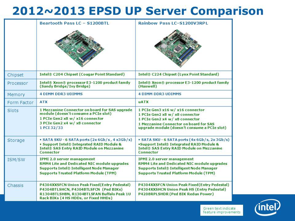 2012~2013 EPSD UP Server Comparison