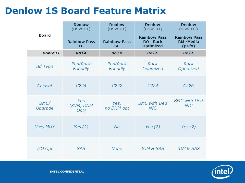 Denlow 1S Board Feature Matrix
