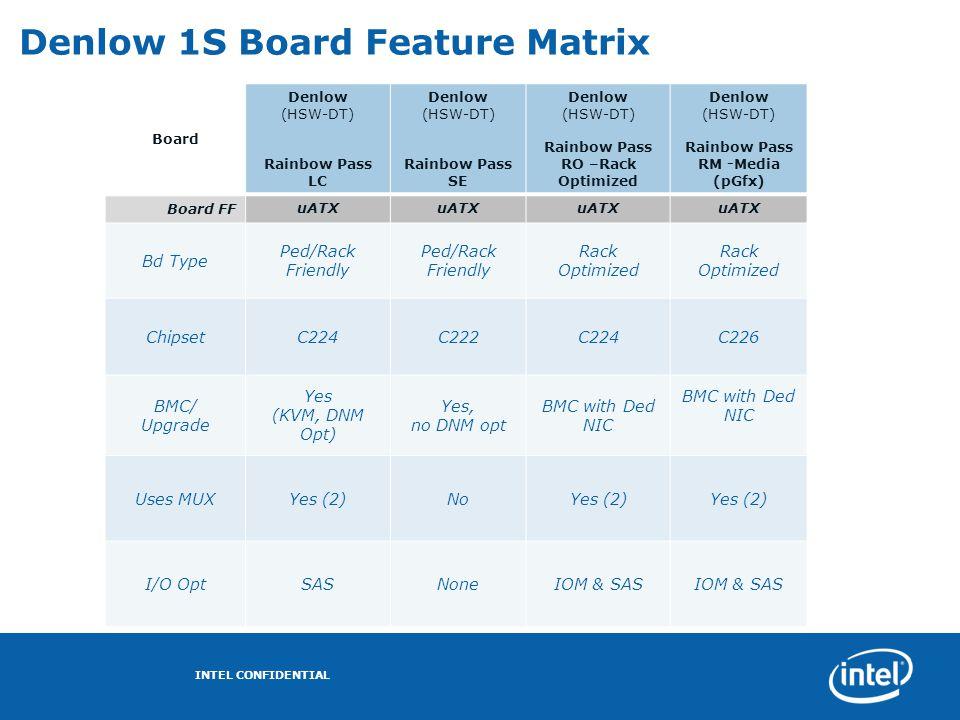 Denlow 1S Board Feature Matrix