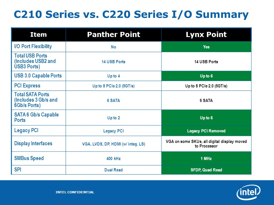 C210 Series vs. C220 Series I/O Summary