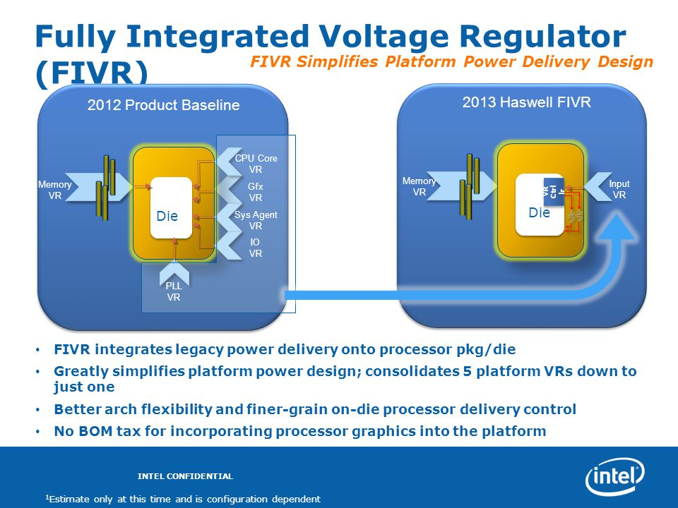 Fully Integrated Voltage Regulator (FIVR)