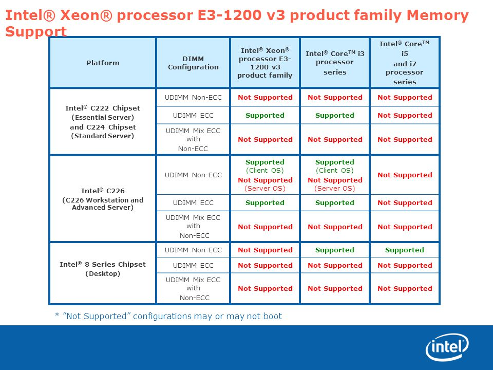 Intel® Xeon® processor E v3 product family Memory Support