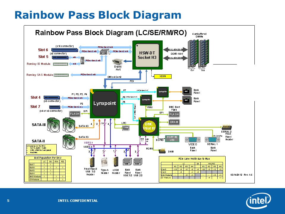 Rainbow Pass Block Diagram