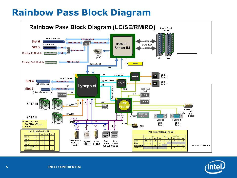 Rainbow Pass Block Diagram