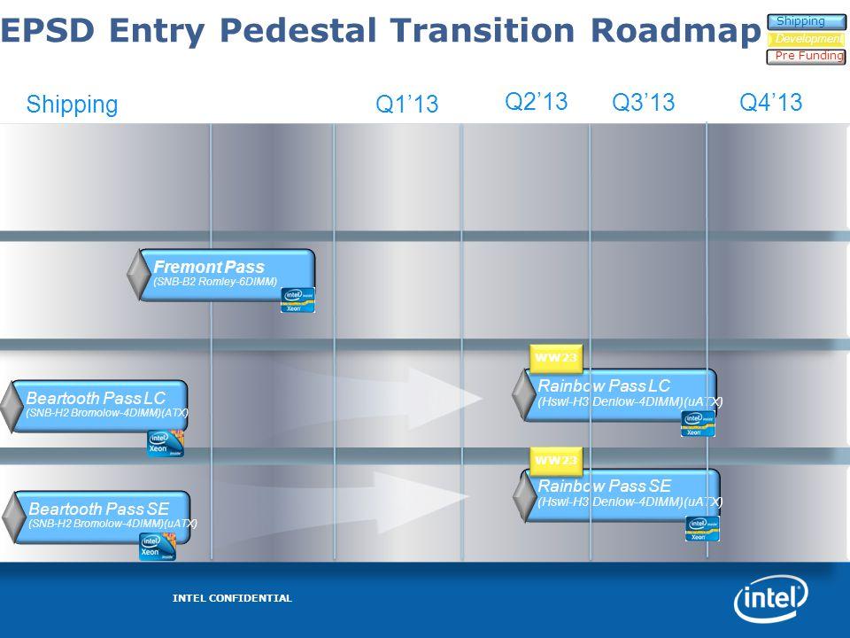 EPSD Entry Pedestal Transition Roadmap