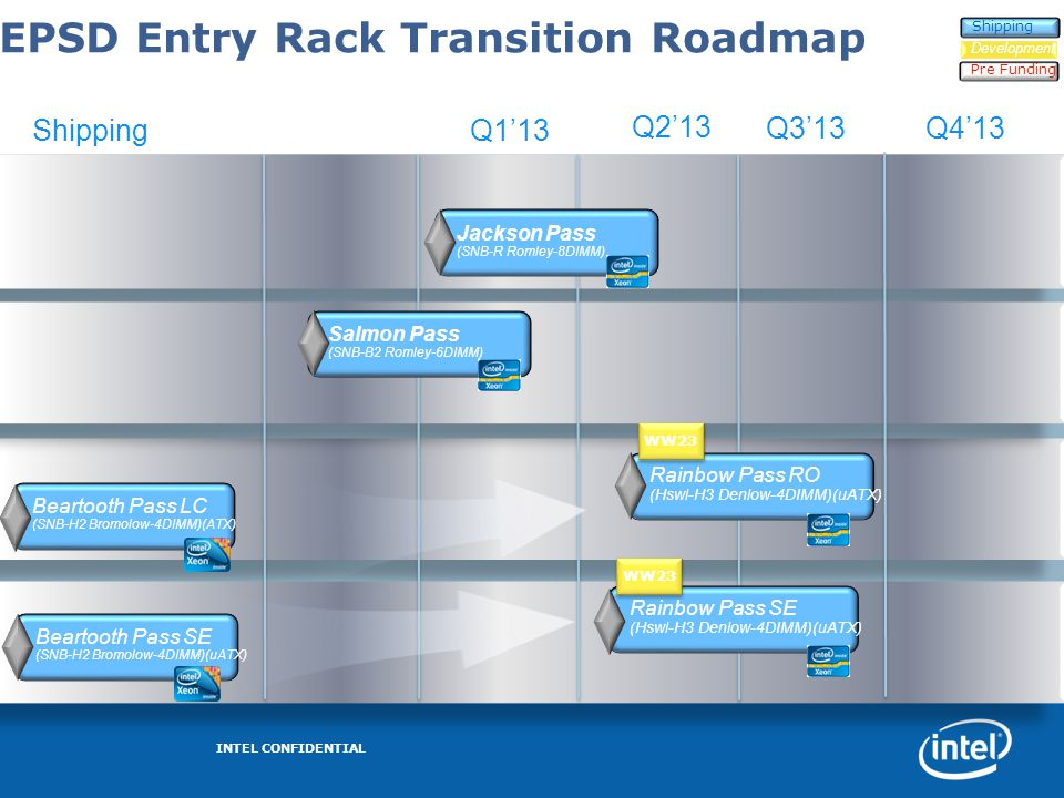EPSD Entry Rack Transition Roadmap