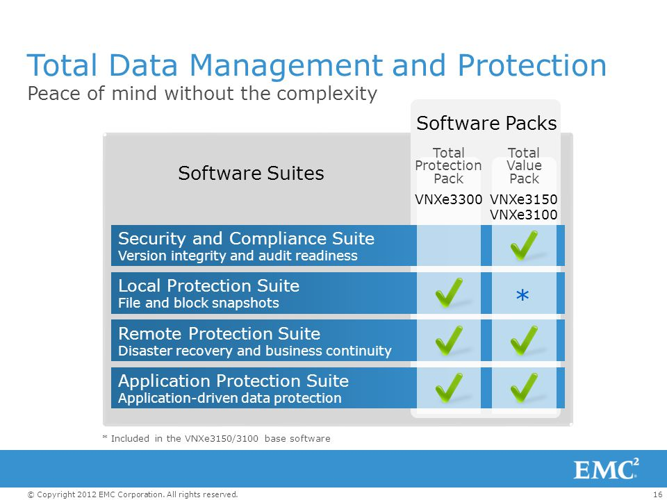 Total Data Management and Protection