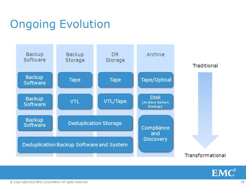 Ongoing Evolution Backup Software Backup Storage DR Storage Archive