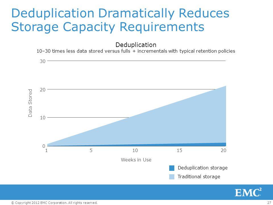 Deduplication Dramatically Reduces Storage Capacity Requirements
