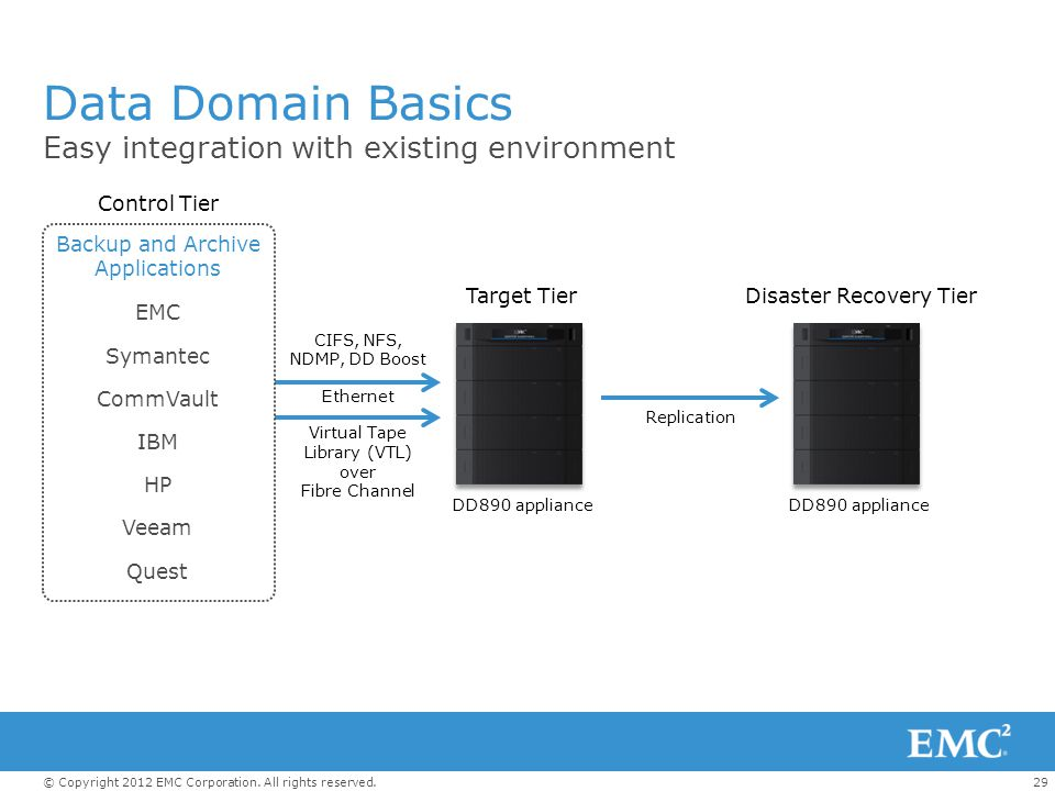 Data Domain Basics Easy integration with existing environment