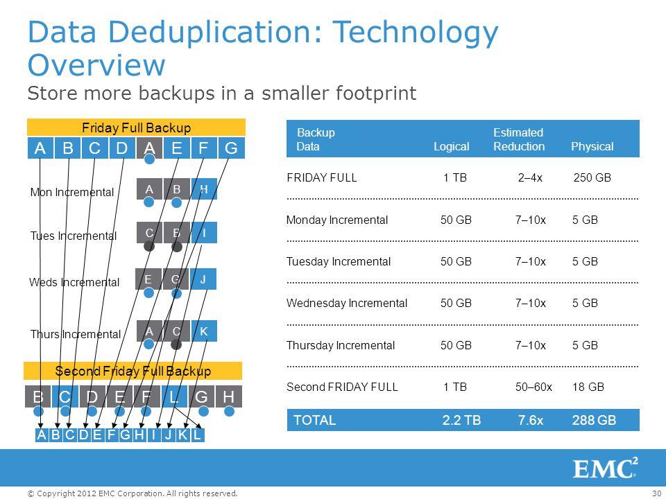 Data Deduplication: Technology Overview