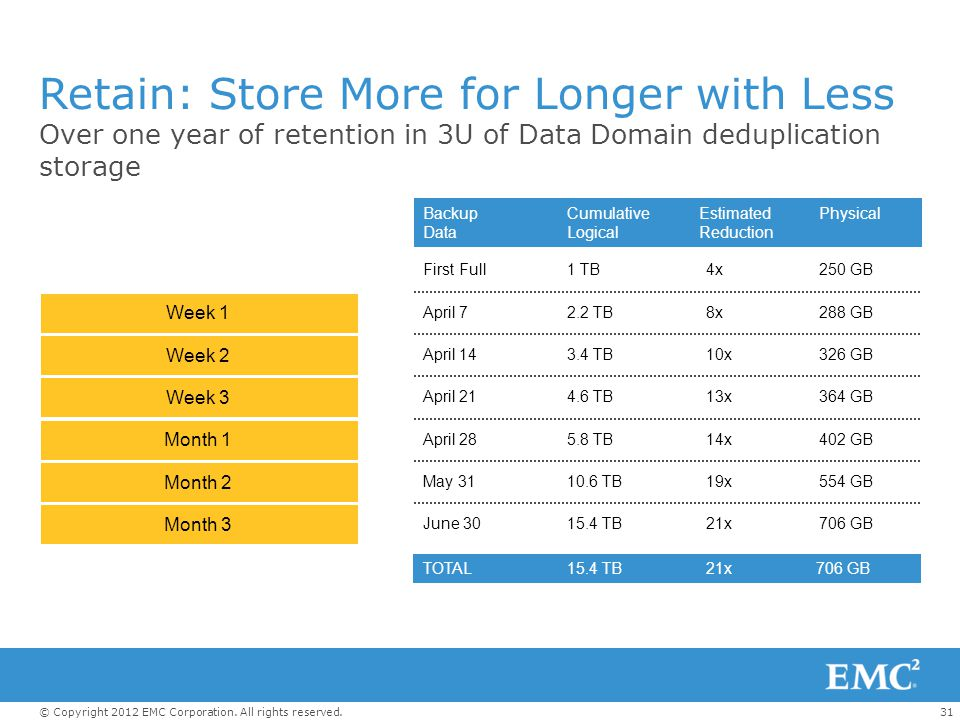 Retain: Store More for Longer with Less