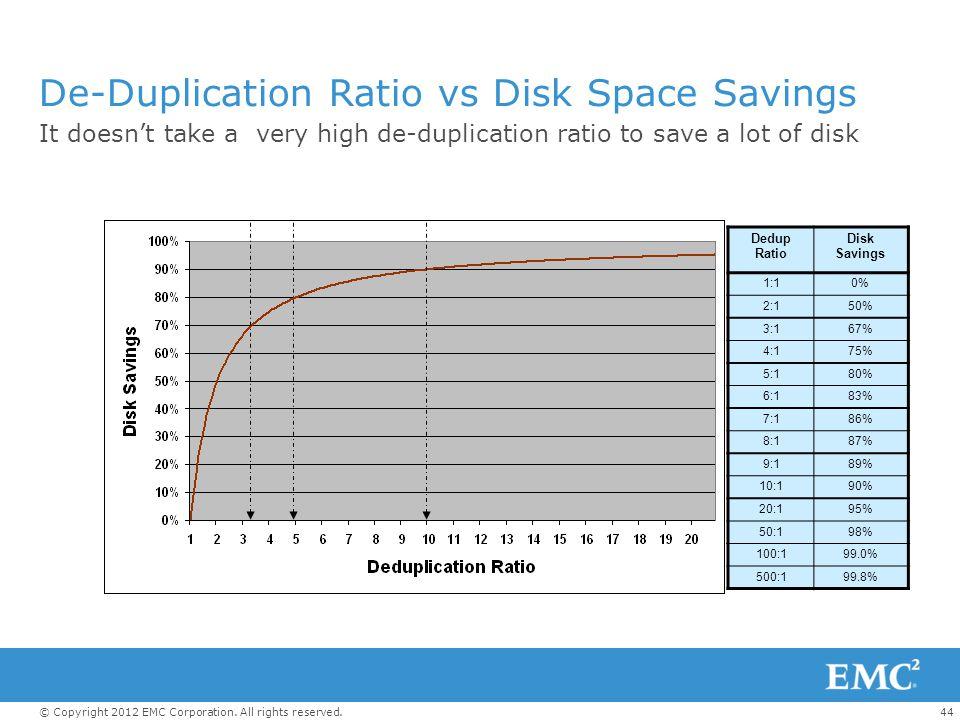 De-Duplication Ratio vs Disk Space Savings