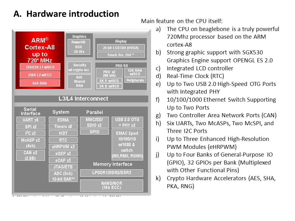 A. Hardware introduction