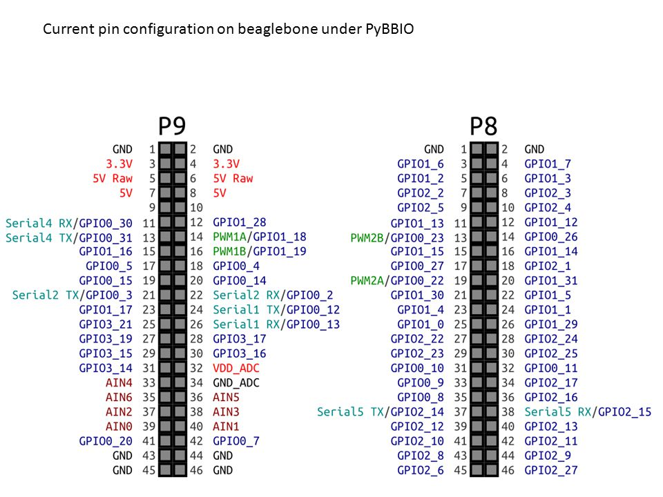 Current pin configuration on beaglebone under PyBBIO