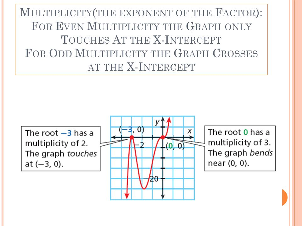 Multiplicity(the exponent of the Factor): For Even Multiplicity the Graph only Touches At the X-Intercept For Odd Multiplicity the Graph Crosses at the X-Intercept