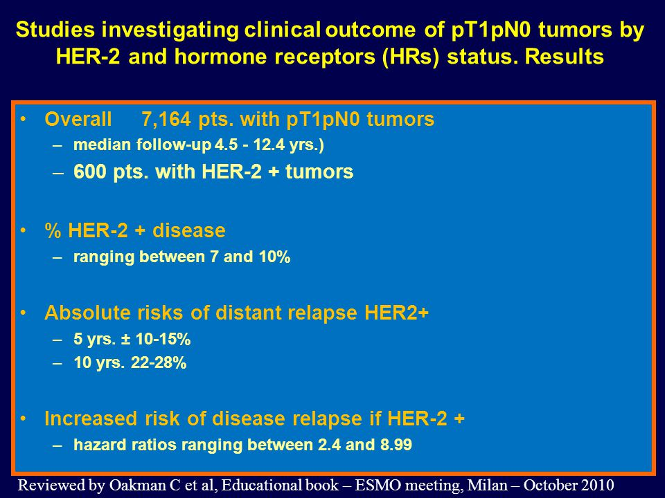 Studies investigating clinical outcome of pT1pN0 tumors by HER-2 and hormone receptors (HRs) status. Results