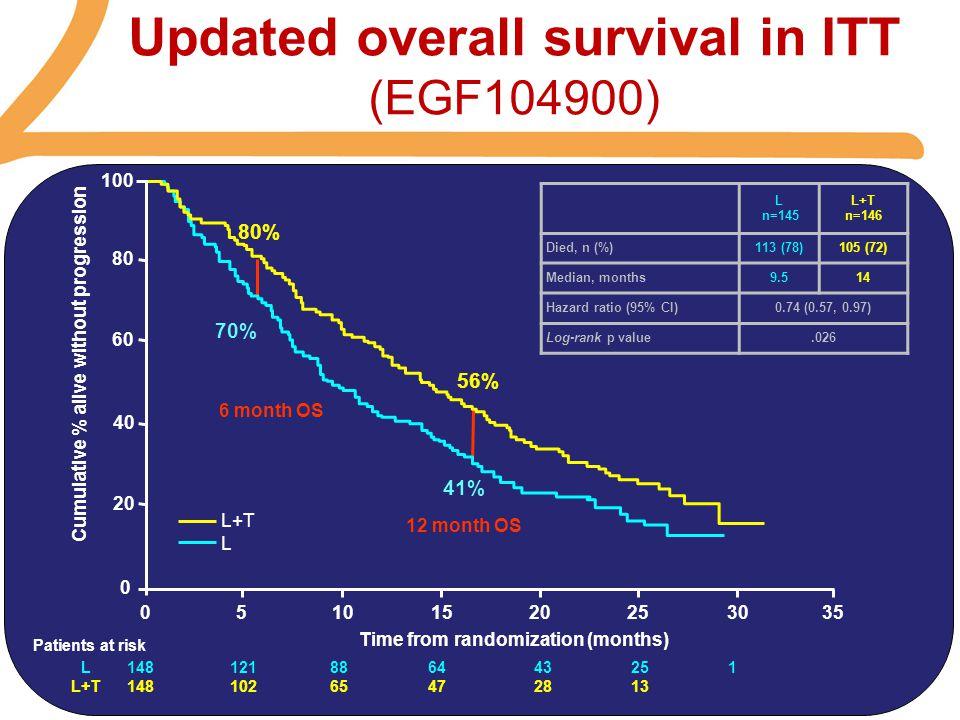 Updated overall survival in ITT (EGF104900)