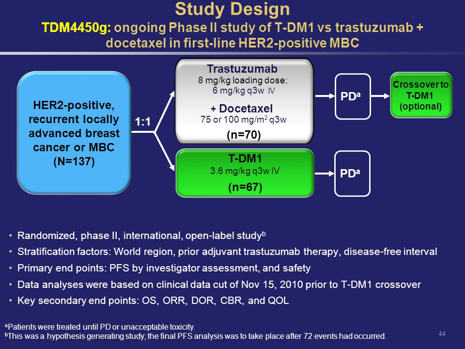HER2-positive, recurrent locally advanced breast cancer or MBC (N=137)