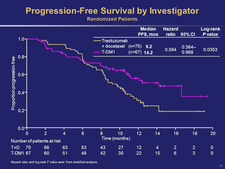 Progression-Free Survival by Investigator Randomized Patients