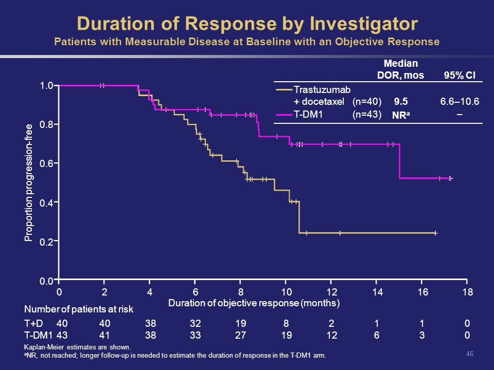 Duration of Response by Investigator Patients with Measurable Disease at Baseline with an Objective Response