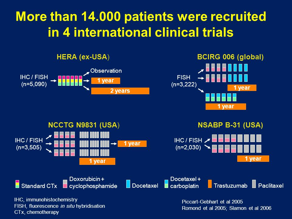 More than 14.000 patients were recruited in 4 international clinical trials